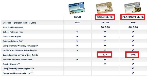ihg-rewards-club-gold-platinum-2
