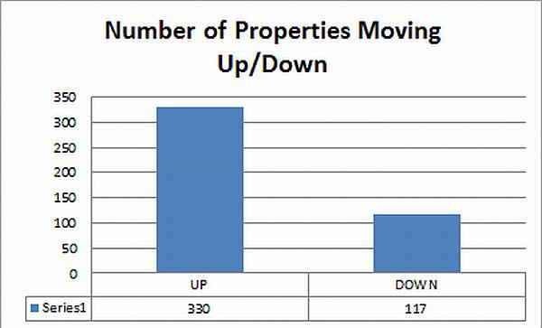 hilton-number-of-properties-moving-up-down