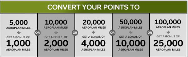 Air Canada Aeroplan Conversion Bonus Table