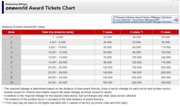 JAL Mileage Bank Program Change Trip Example Table