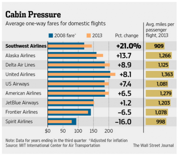 Southwest Airlines Chart
