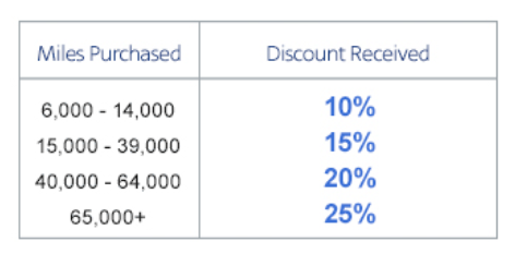 American Airlines Buy Miles Campaign August 2014 Table