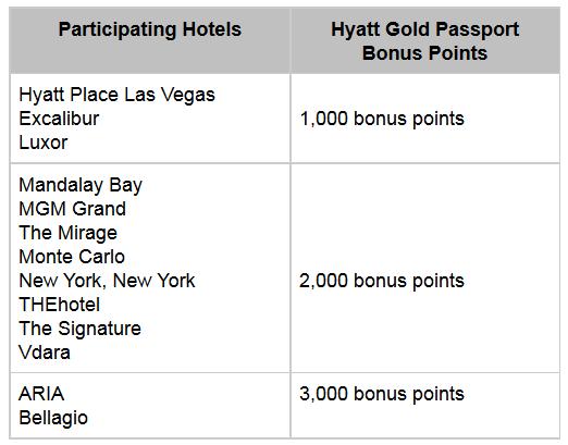Hyatt Gold Passport MGM Mlife Promo August 1 December 31 2014 Bonus Table