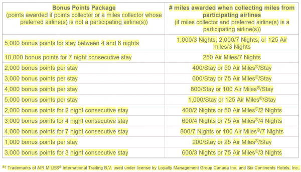 IHG Rewards Club Bonus Points Packages To Miles Conversion