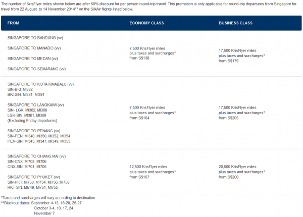 Singapore Airlines KrisFlyer SilkAir Award Promo August 2014 Routes