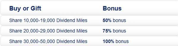us-airways-buy-gift-miles-december-2013-promotion-table