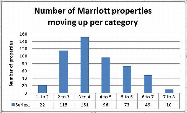 marriott-properties-moving-up-per-category