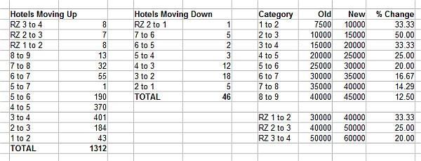 Marriott Data Table