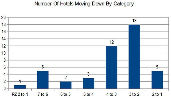 Marriott Number Of Hotels Moving Down In Category