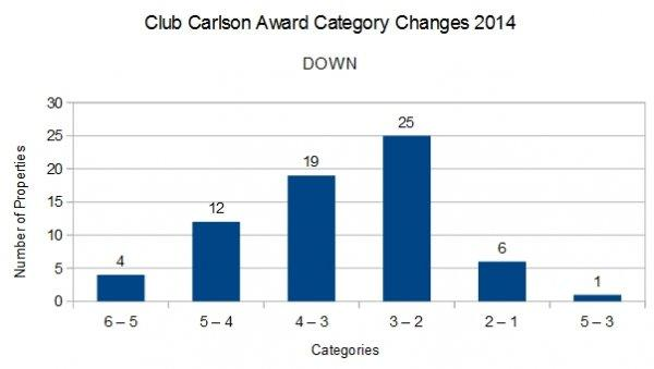 club-calrson-award-category-changes-2014-down