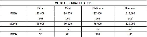 delta-medallion-qualification