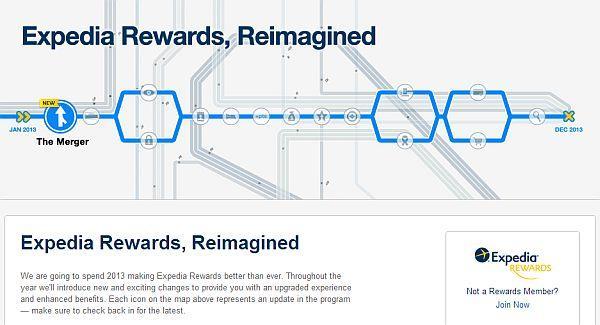 expedia-rewards-reimagined