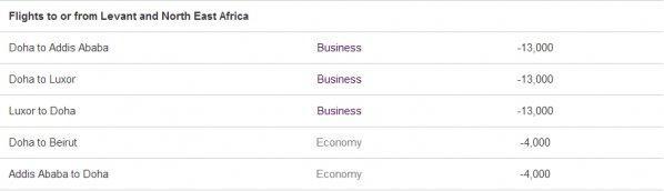 Qatar Easy Deals April May 2014 5