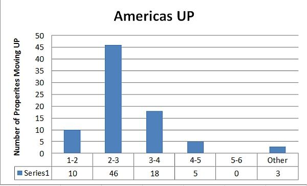 club-carlson-category-americas-up