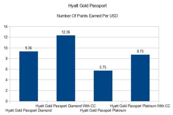 loyalty-hyatt-gold-passport
