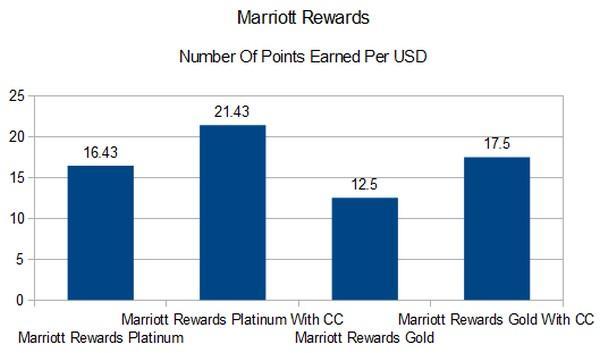 loyalty-marriott-rewards