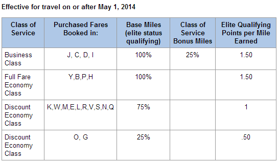American Airlines SriLankan Airlines Earning Chart Table