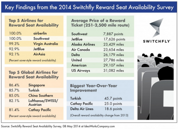 Switchfly Reward Seat Availability Study Graph