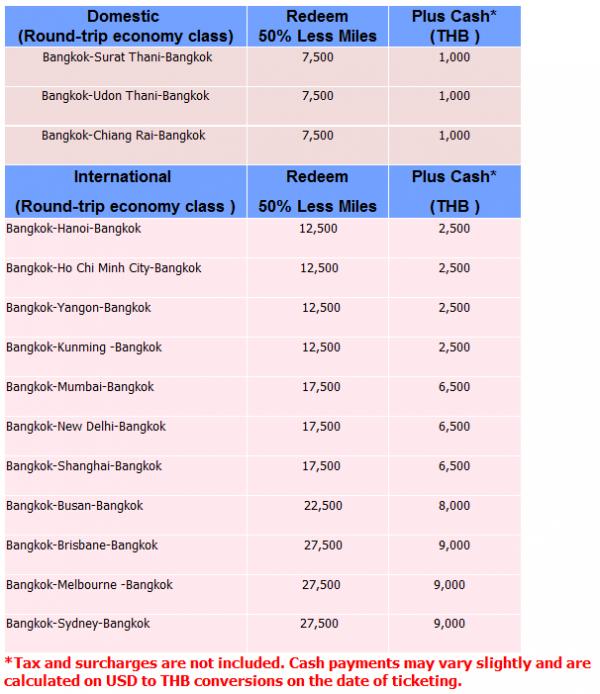 Thai Airways Royal Orchid Plus Cash + Miles Table