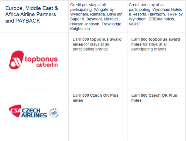 Wyndham Double Airline Miles Promo Summer 2014 List 1