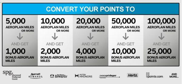 Aeroplan Conversion Offer Conversion Rate