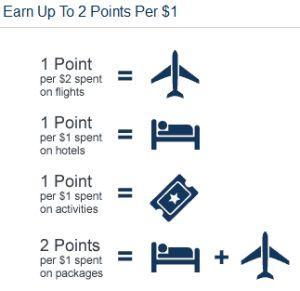 Expedia Rewards Program New Earning