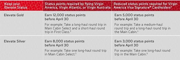 virgin-america-elevate-status-match-requal-requirement