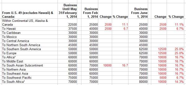 delta-award-chart-changes-1