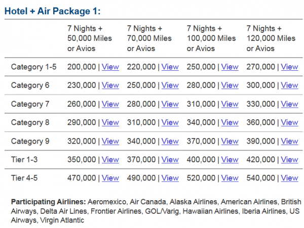American Airlines Marriott Rewards Conversion Bonus October 2014 Marriott