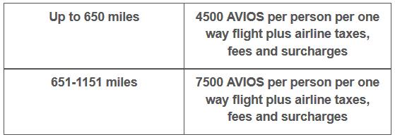 Flybe Avios Burn