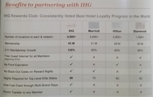 IHG Rewards Club Membership Drive Banner