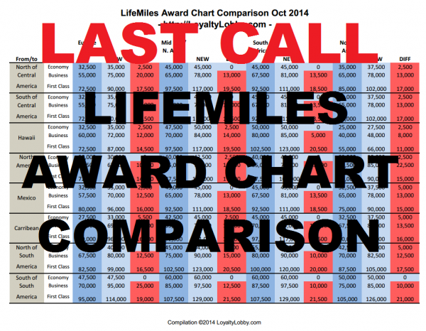 LAST CALL LifeMiles Award Chart Changes October 15 2014