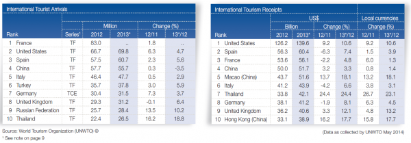 UNWTO Tourism Highlights 2014 Top 10