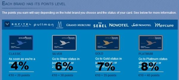 le-club-accorhotels-point-value-tier-1