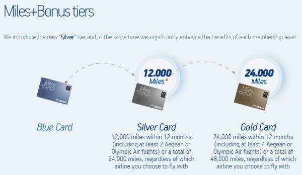 Aegean Miles&Bonus Changes 2014 Tiers