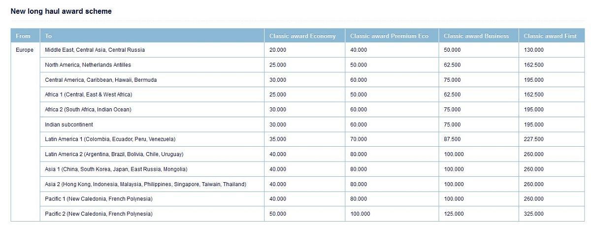 Air France-KLM Flying Blue Award Chart 2013
