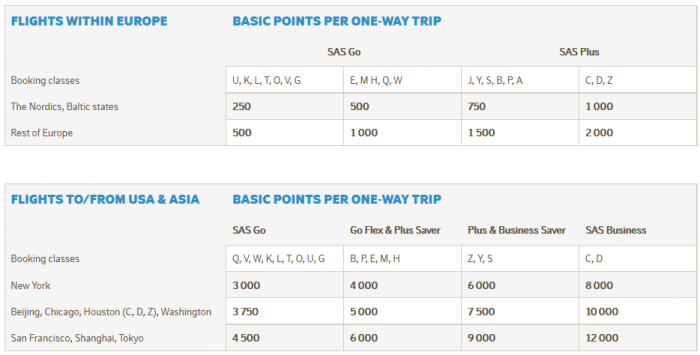 SAS Eurobonus Changes January 1 2015 Earning Points