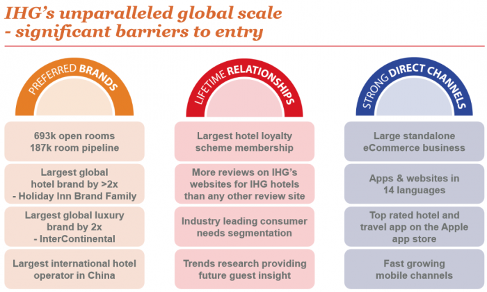 IHG Rewards Club Pros and Cons Brands Global Scale