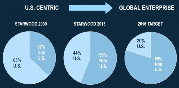 Pros and Cons Starwood Preferred US To Global
