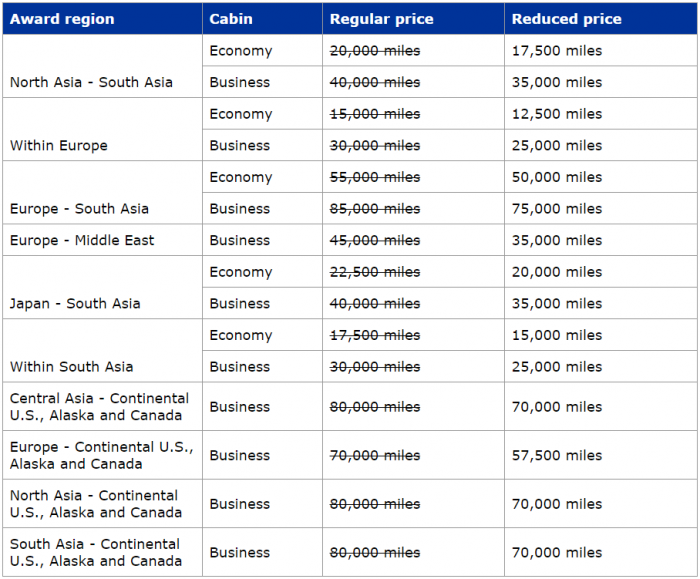 United Airlines MileagePlus Award Discount Select Regions February 2015
