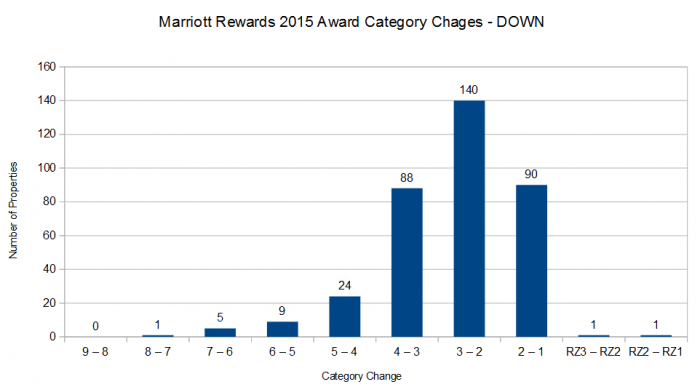 Marriott Rewards 2015 Award Category changes DOWN