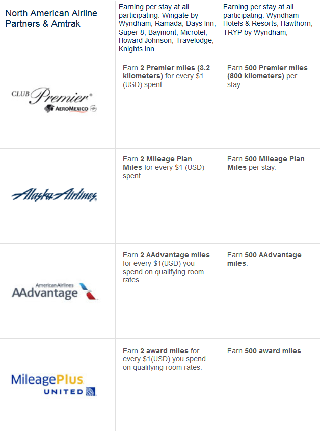 Wyndham Rewards Spring 2015 Airlines Miles Offers Table