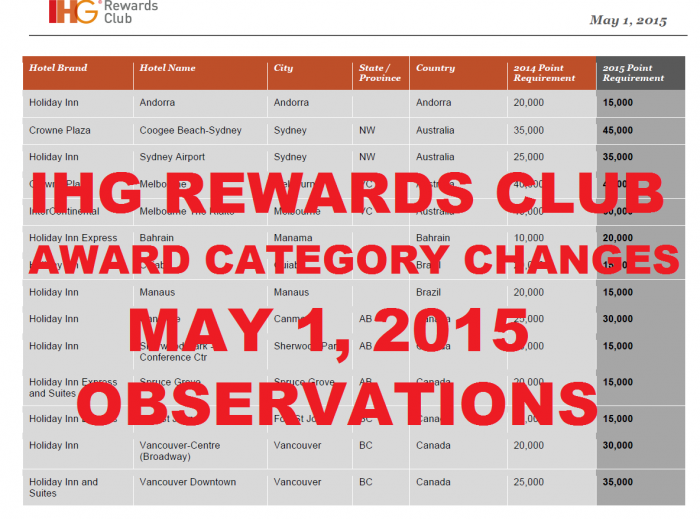 IHG Rewards Club 2015 AWard Category Changes May 1 Observations