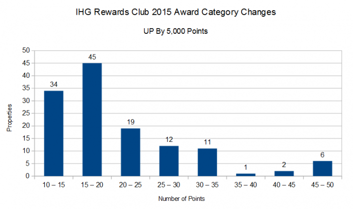 IHG Rewards Club 2015 Award Category Changes May 1 2015 Number of Properties Up By 5,000 Points