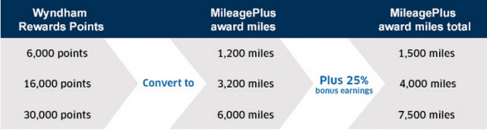 United Airlines MileagePlus Wyndham Rewards 25 Percent Conversion Bonus April 12 May 29 2015