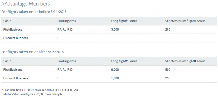 American Airlines AAdvantage Business & First Class Bonus Update Table