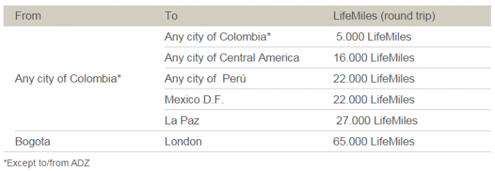 Avianca LifeMiles Discounted Awards May 2015 Cities
