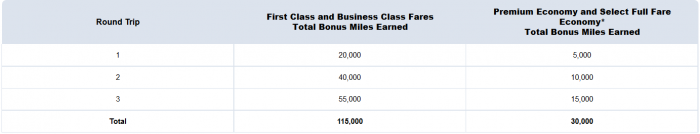British Airways American Airlines Up To 115,000 Avios AAdvantage Miles Transatlantic Travel Summer 2015 AA Table