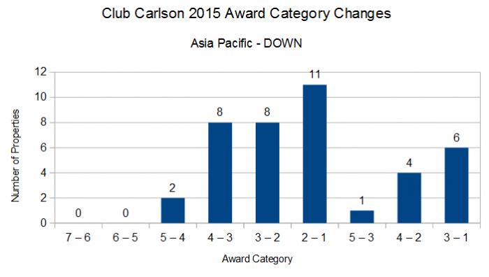 Club Carlson 2015 Award Category Changes APAC DOWN