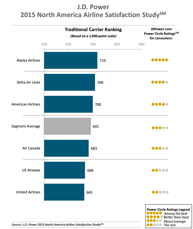 J.D. Power 2015 North America Airlines Satisfaction Study Traditional Carrier Ranking